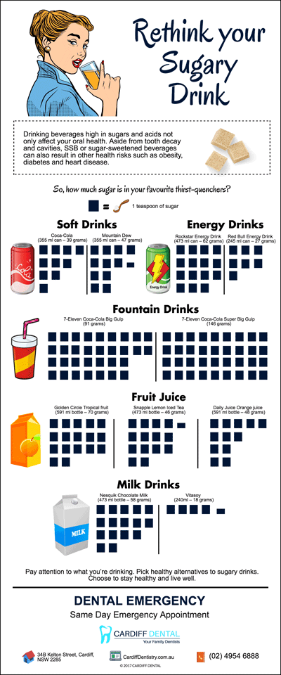 Top-5-Beverages-Highest-in-Sugar